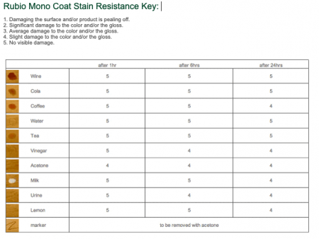 Rubio Oil Stain Resistance Key